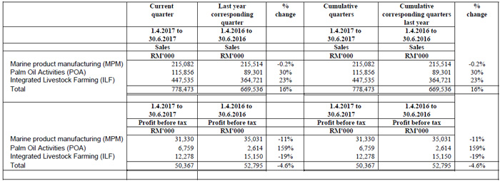 Review of performance for the current quarter and financial period to-date.